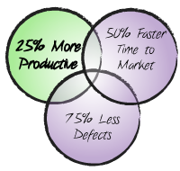 Agile-is-25-pct-more-productive