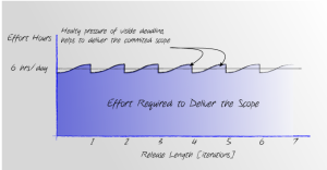 Agile.EffortToDeliverTheScope