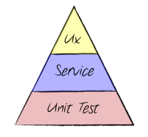 Quality-Automation-Testing-Pyramid